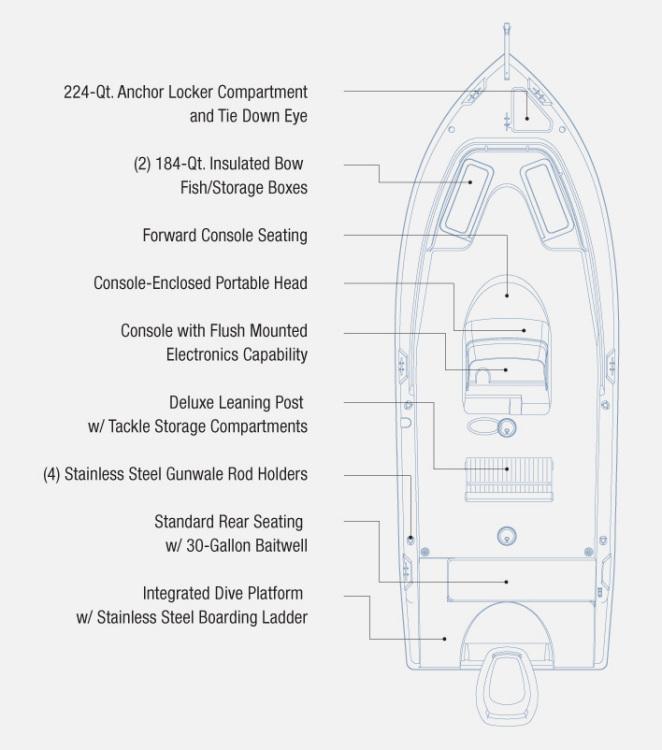l_reviewsoniboats-newandusedboats-2301ccoverheaddiagramwithspecs